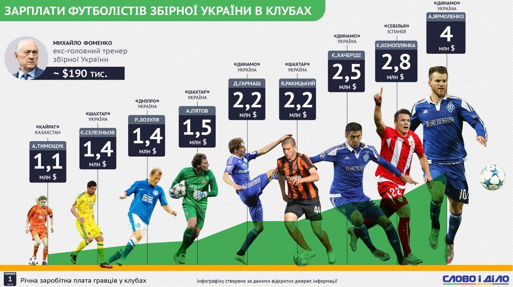 Зарплати українських футболістів у збірній